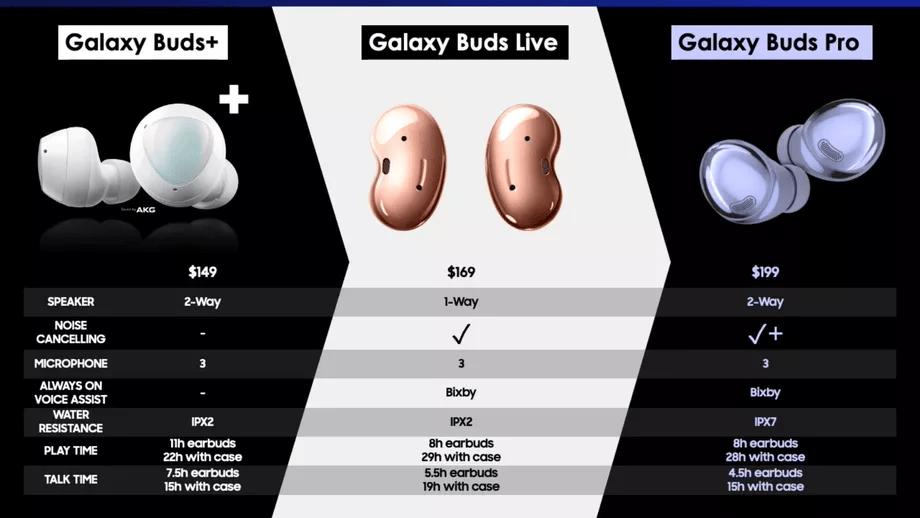 سعر جالكسي بودز برو Galaxy Buds Pro من سامسونج في تسريبات جديدة