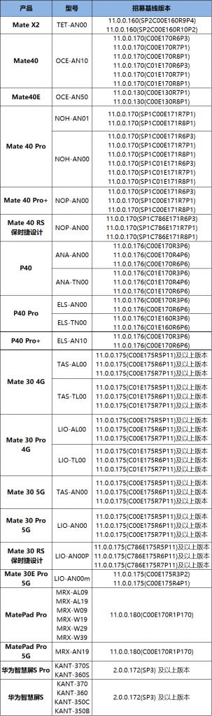 نظام هارموني او اس HarmonyOS 2.0 الإصدار التجريبي يصل إلى 19 هاتف هواوي جديد