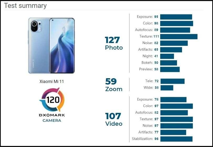 شاومي مي 11 - Xiaomi Mi 11 يحصد 120 نقطة في موقع DxOMark الشهير