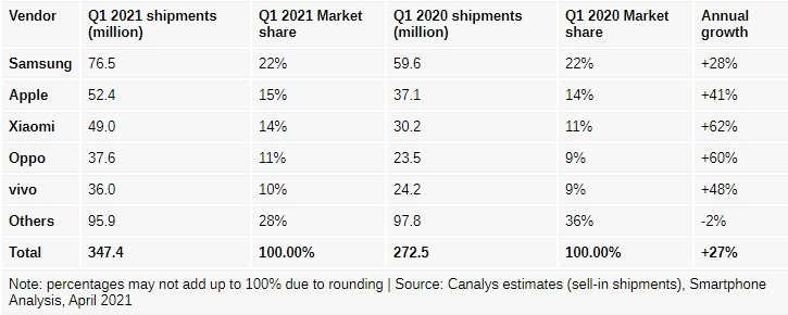 نسبة وعوائد مبيعات الهواتف الذكية للشركات المصنعة