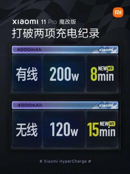 شاحن شاومي بقوة 200 واط وبتقنية جديدة يسجّل رقم قياسي كأقوى شاحن في العالم