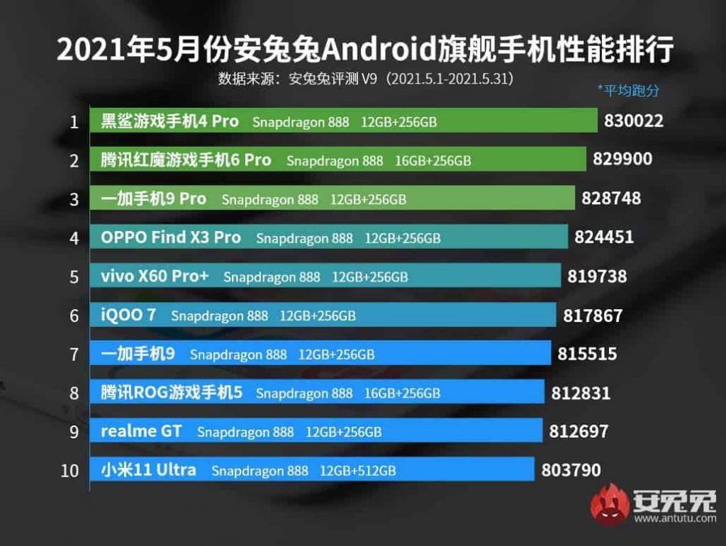 بلاك شارك 4 برو Black Shark 4 Pro يتصدر أفضل الهواتف الرائدة لشهر مايو على AnTuTu