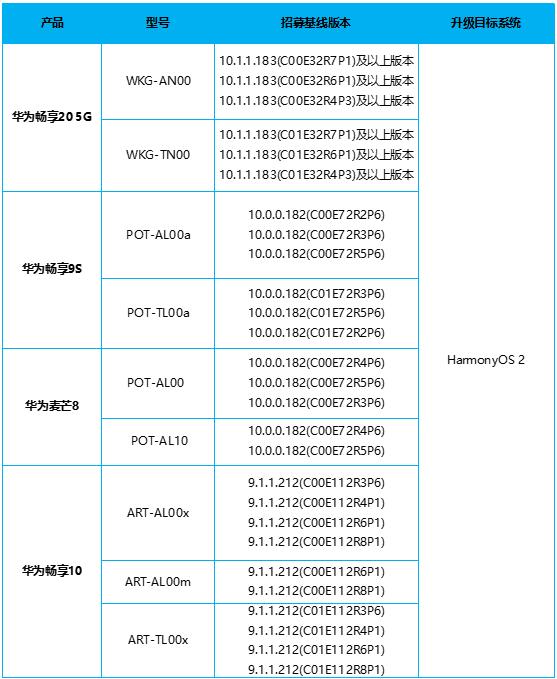هارموني او اس 2 HarmonyOS متاح حاليًا لهواتف هونر وهواوي القديمة .. إليكم القائمة