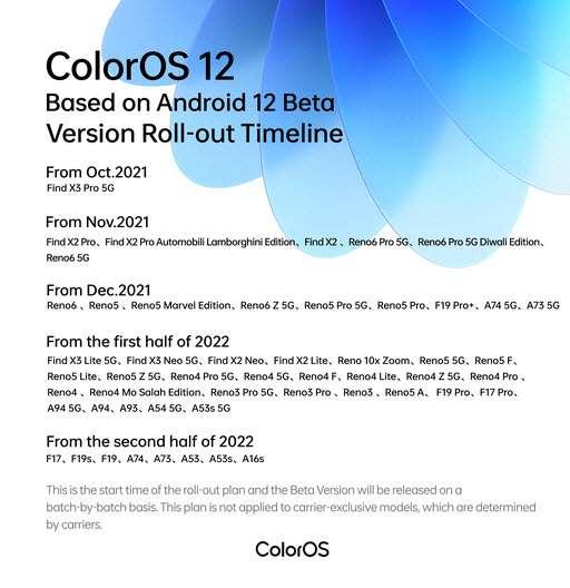 واجهة ColorOS 12